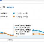 【なぜ?!】ブログの直帰率が激減しました【GoogleAnalytics】