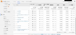 ページ - Google Analytics