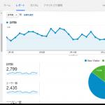 PV5000/月達成したのでまたGoogleAnalyticsのデータを公開します