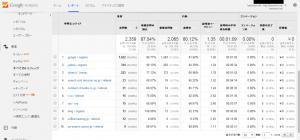 すべてのトラフィック - Google Analytics