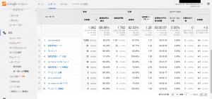 オーガニック検索トラフィック - Google Analytics